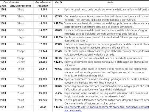 Censimenti popolazione Treviglio 1861-2011